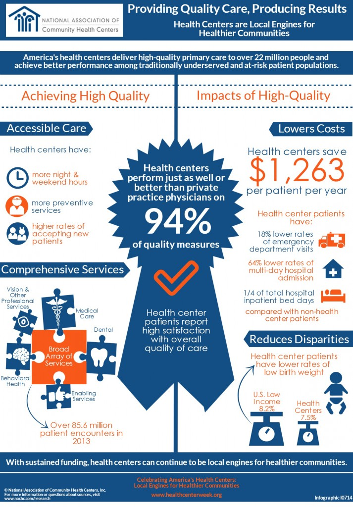 Quality of Care Provided by Health Centers